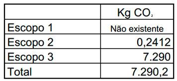 Tabela 02 - Total de dióxido de carbono (CO2) emitido na construção de uma piscina de concreto.