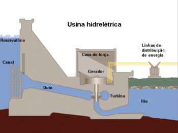 Usina hidroeletrica