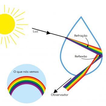 Como se formam os arco-iris