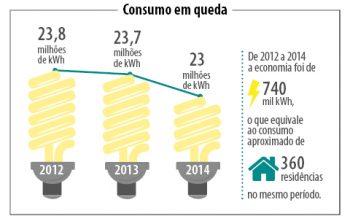 Economia de energia - Horário de Verão