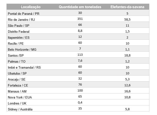 tabela quantidade de lixo